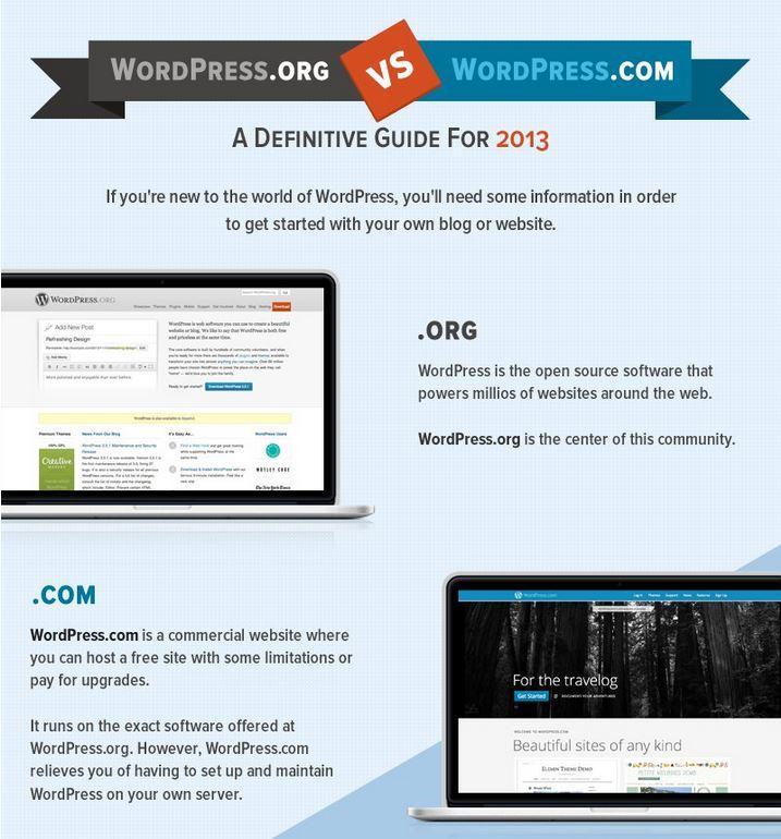 WordPress.com versus WordPress.org