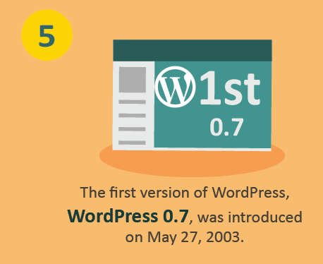 first version of WordPress