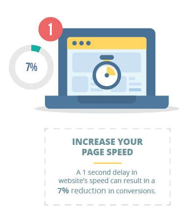 Optimise your Page speed