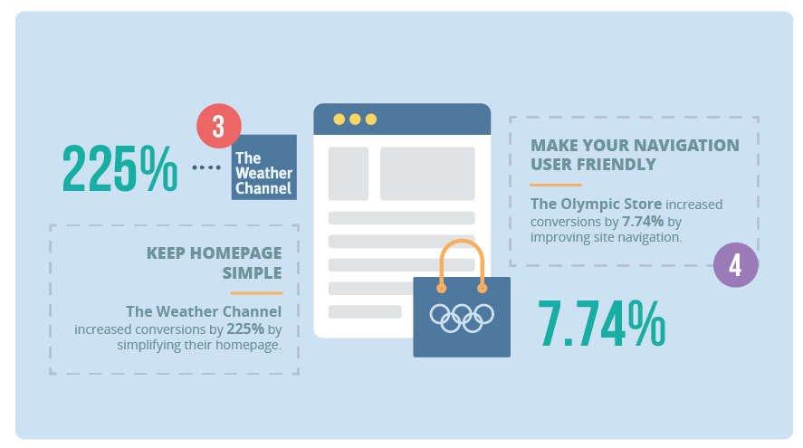 keep homepage and navigation simple