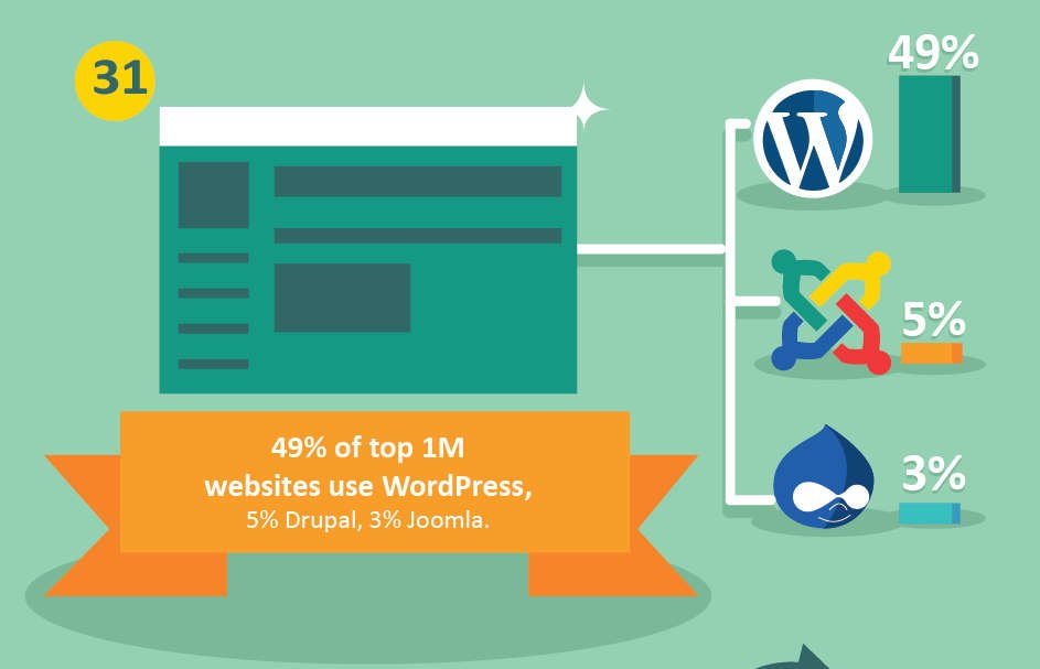 WordPress used by 48% of top 1M websites worldwide