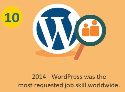 WordPress most requested job skill worldwide