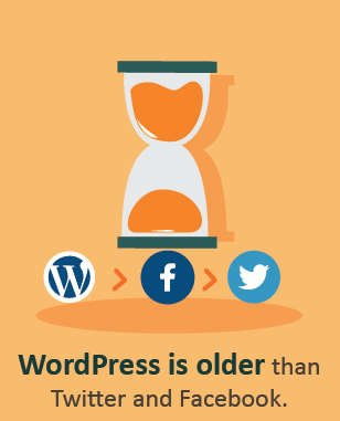 WordPress older than Facebook or Twitter