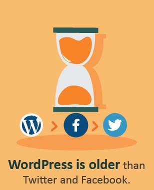 WordPress older than Facebook or Twitter